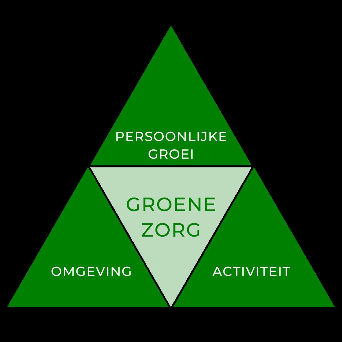 picto's De Groene Kans (2)